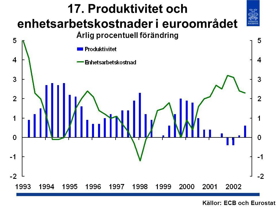 17. Produktivitet och enhetsarbetskostnader i euroområdet Årlig procentuell förändring Källor: ECB och Eurostat