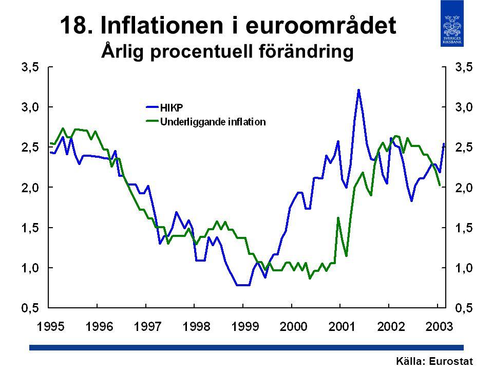 18. Inflationen i euroområdet Årlig procentuell förändring Källa: Eurostat
