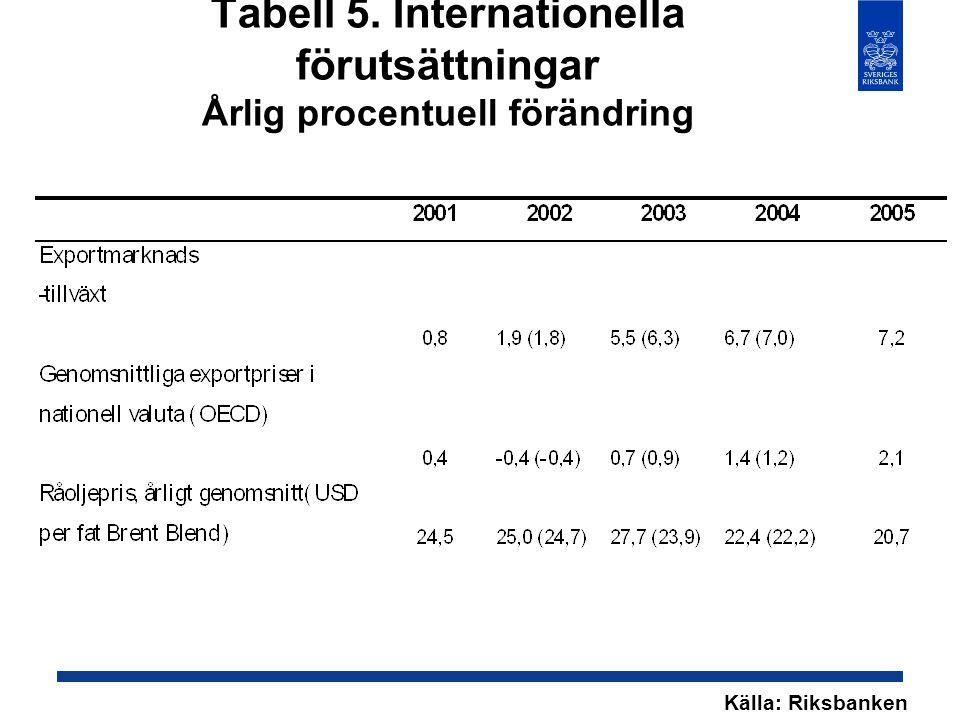 Tabell 5. Internationella förutsättningar Årlig procentuell förändring Källa: Riksbanken