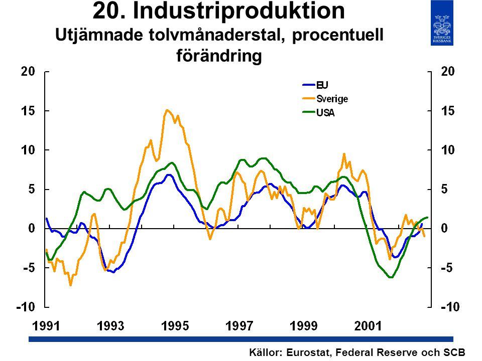 20. Industriproduktion Utjämnade tolvmånaderstal, procentuell förändring Källor: Eurostat, Federal Reserve och SCB