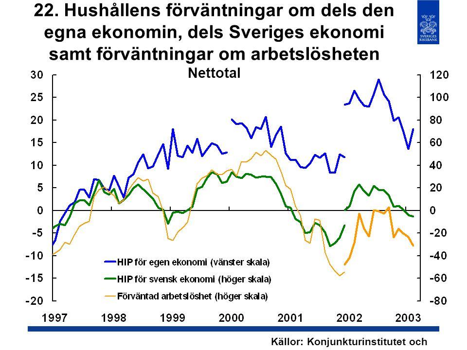 22. Hushållens förväntningar om dels den egna ekonomin, dels Sveriges ekonomi samt förväntningar om arbetslösheten Nettotal Källor: Konjunkturinstitut
