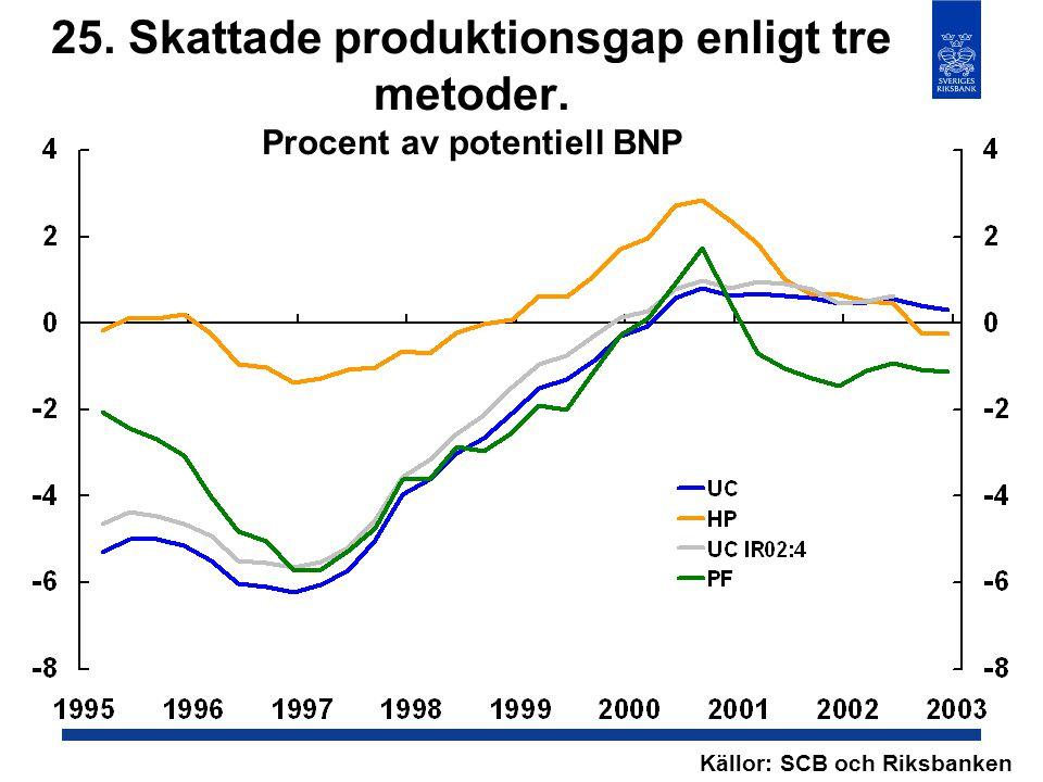 25. Skattade produktionsgap enligt tre metoder. Procent av potentiell BNP Källor: SCB och Riksbanken
