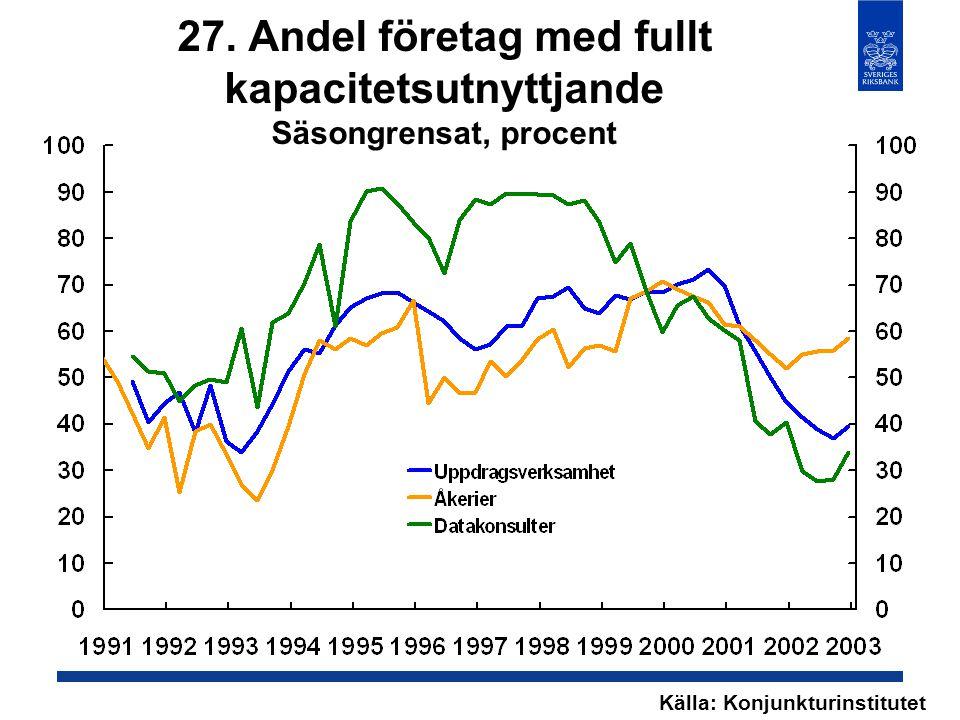 27. Andel företag med fullt kapacitetsutnyttjande Säsongrensat, procent Källa: Konjunkturinstitutet