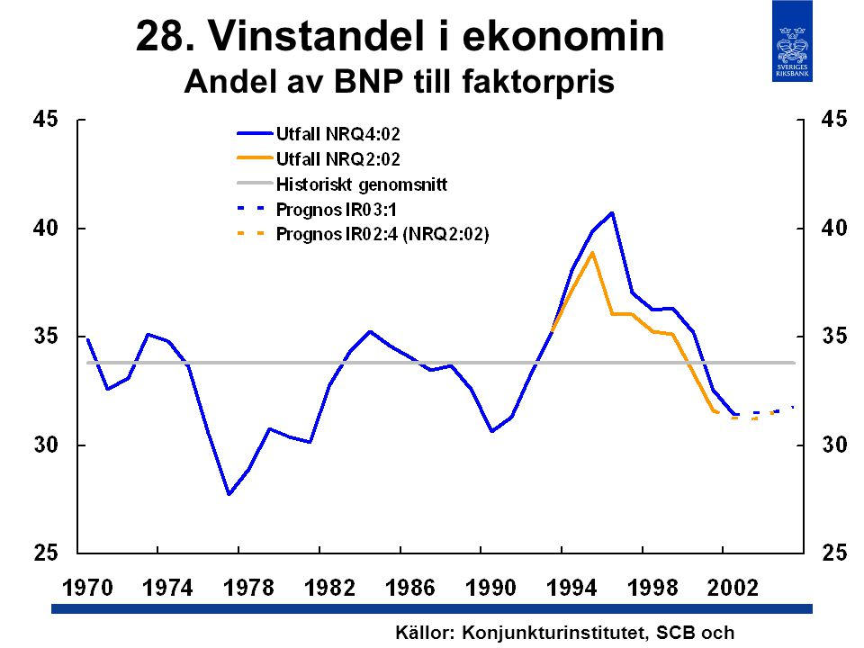 28. Vinstandel i ekonomin Andel av BNP till faktorpris Källor: Konjunkturinstitutet, SCB och Riksbanken