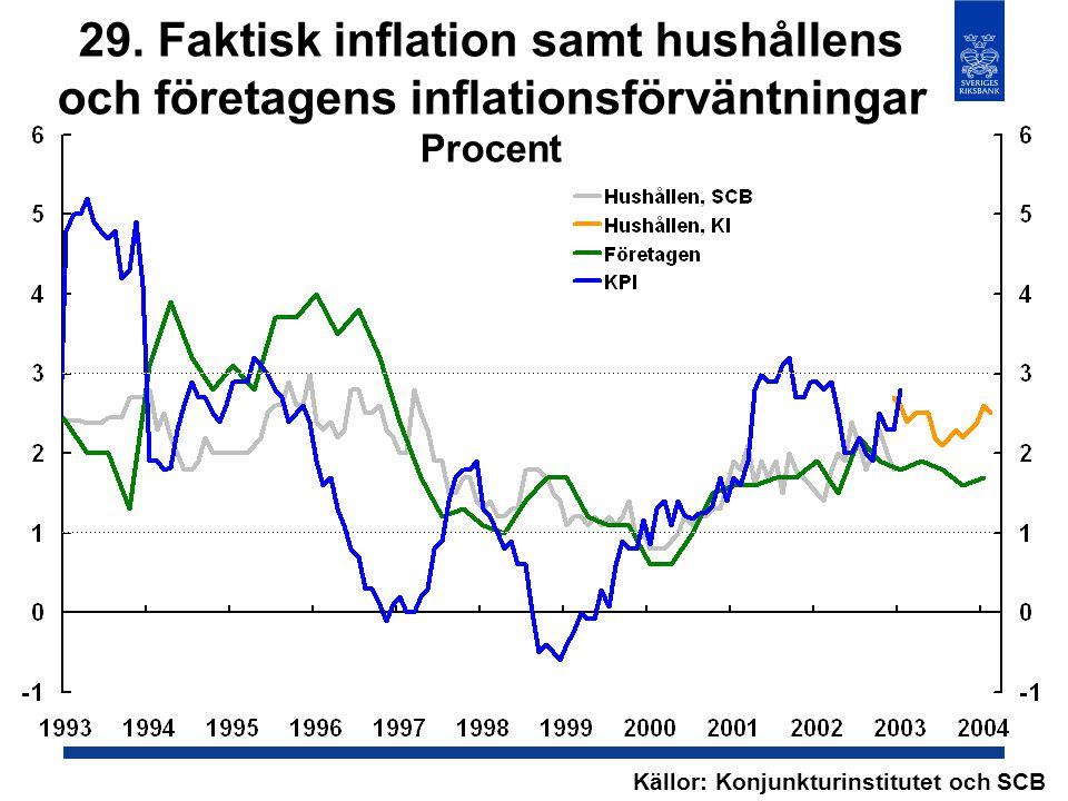29. Faktisk inflation samt hushållens och företagens inflationsförväntningar Procent Källor: Konjunkturinstitutet och SCB