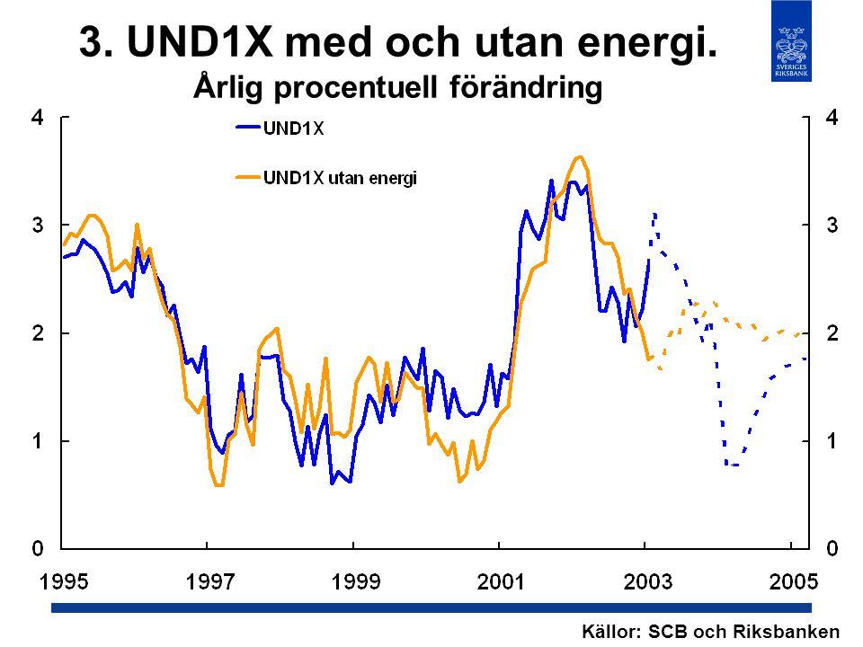 3. UND1X med och utan energi. Årlig procentuell förändring Källor: SCB och Riksbanken