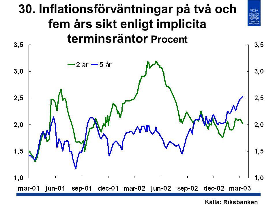 30. Inflationsförväntningar på två och fem års sikt enligt implicita terminsräntor Procent Källa: Riksbanken