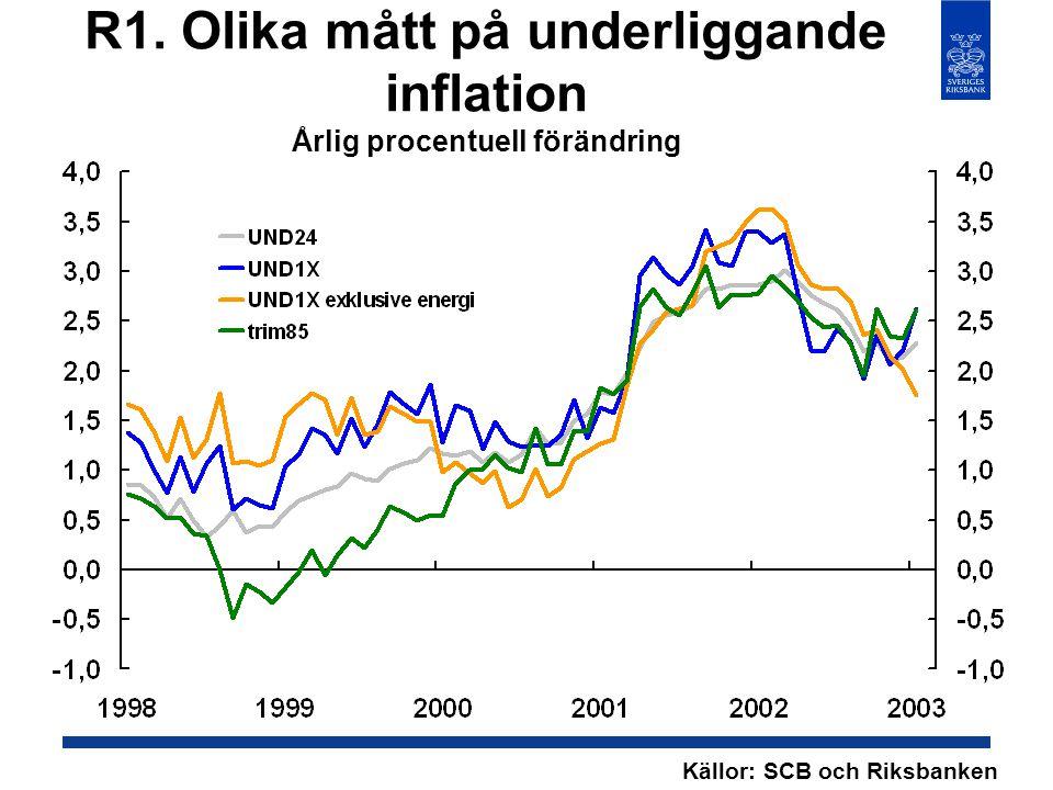 R1. Olika mått på underliggande inflation Årlig procentuell förändring Källor: SCB och Riksbanken