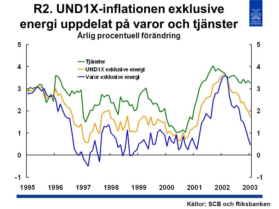 R2. UND1X-inflationen exklusive energi uppdelat på varor och tjänster Årlig procentuell förändring Källor: SCB och Riksbanken
