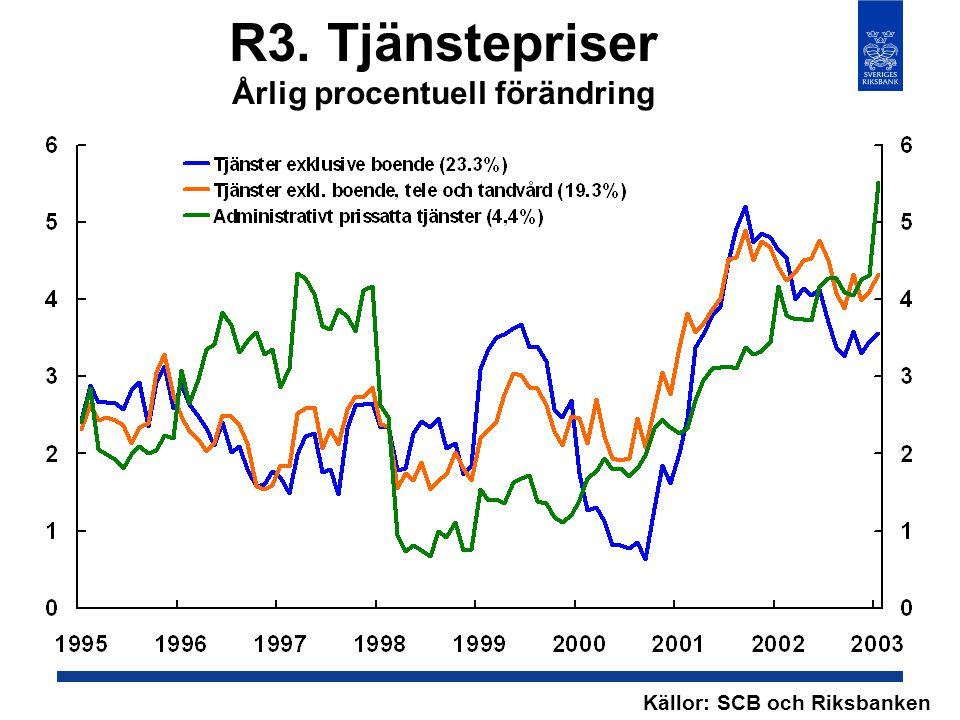 R3. Tjänstepriser Årlig procentuell förändring Källor: SCB och Riksbanken