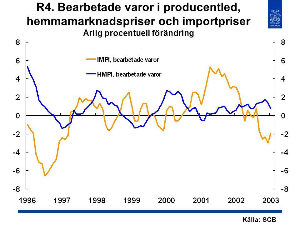 R4. Bearbetade varor i producentled, hemmamarknadspriser och importpriser Årlig procentuell förändring Källa: SCB