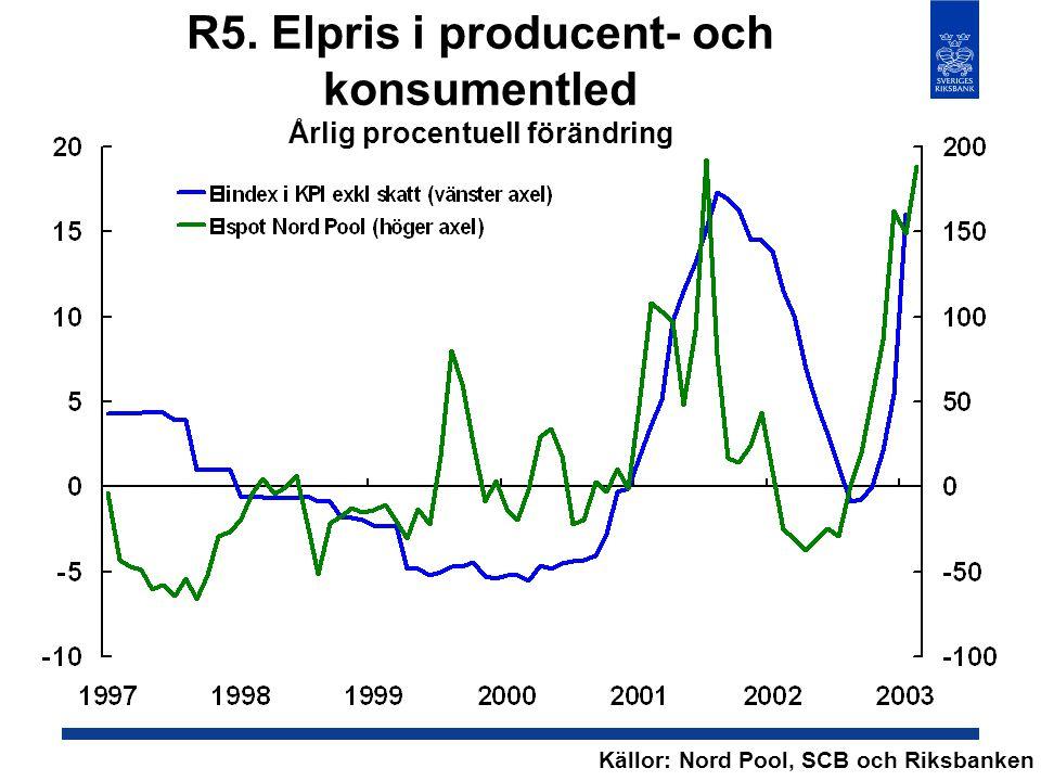 R5. Elpris i producent- och konsumentled Årlig procentuell förändring Källor: Nord Pool, SCB och Riksbanken