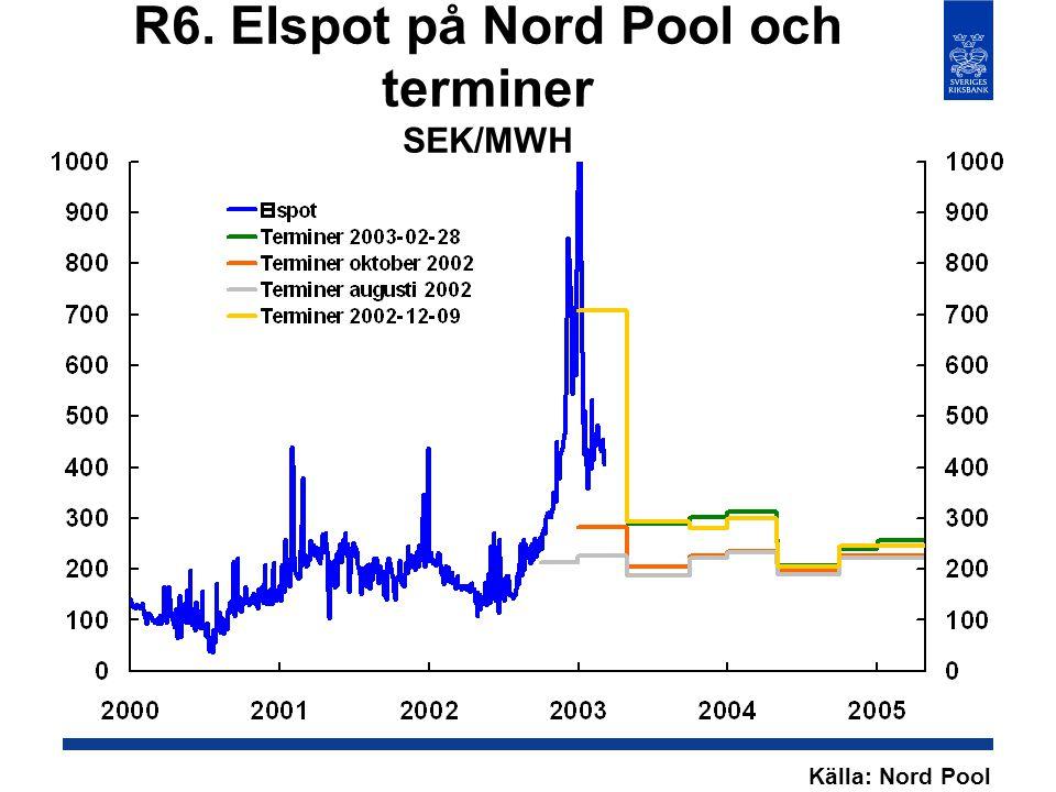 R6. Elspot på Nord Pool och terminer SEK/MWH Källa: Nord Pool