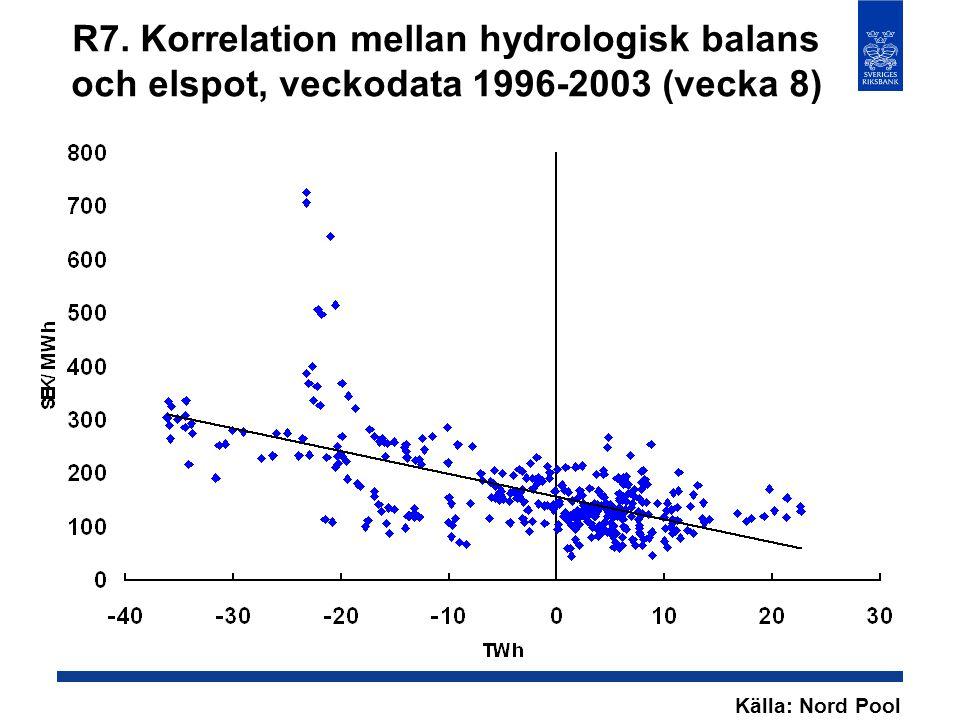 R7. Korrelation mellan hydrologisk balans och elspot, veckodata 1996-2003 (vecka 8) Källa: Nord Pool