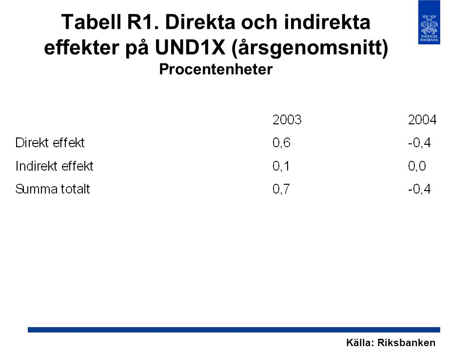 Tabell R1. Direkta och indirekta effekter på UND1X (årsgenomsnitt) Procentenheter Källa: Riksbanken