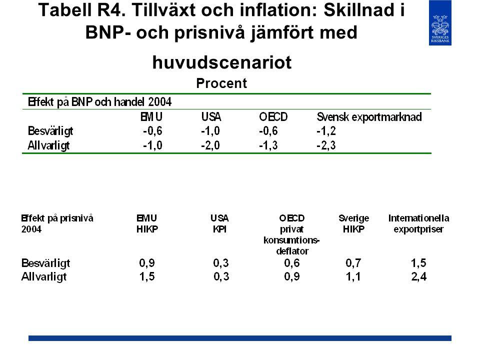 Tabell R4. Tillväxt och inflation: Skillnad i BNP- och prisnivå jämfört med huvudscenariot Procent