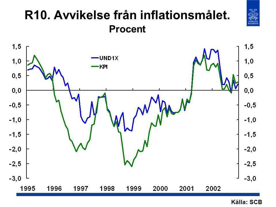 R10. Avvikelse från inflationsmålet. Procent Källa: SCB