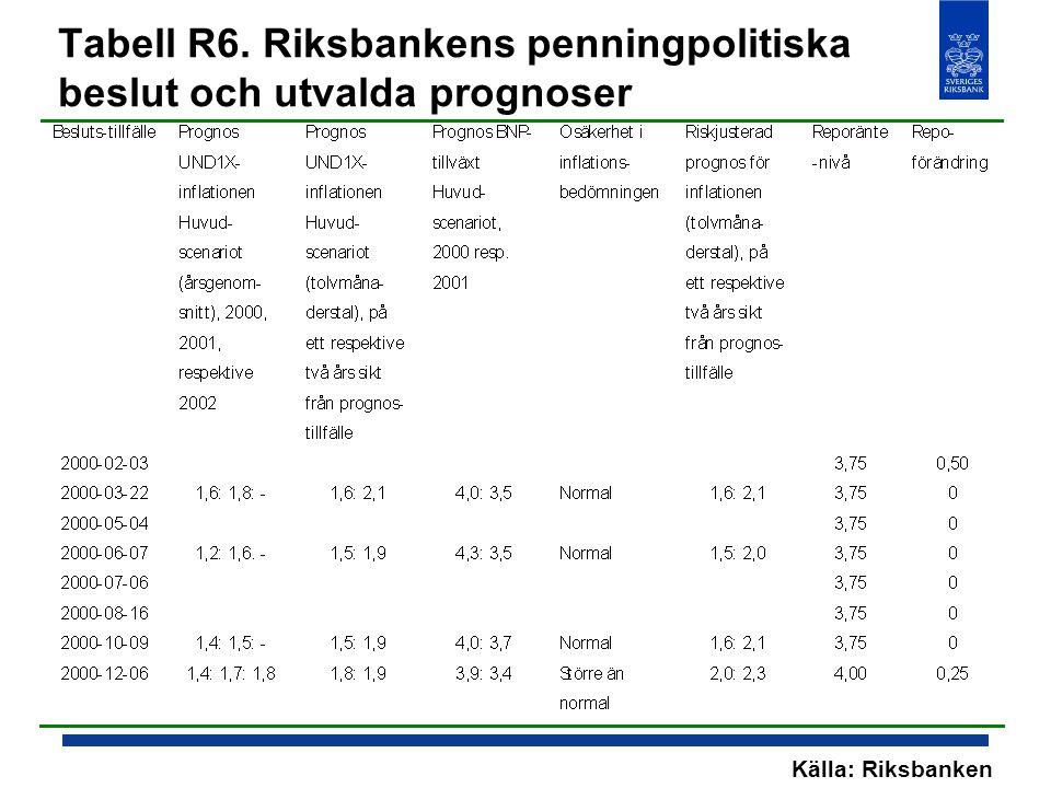 Tabell R6. Riksbankens penningpolitiska beslut och utvalda prognoser Källa: Riksbanken