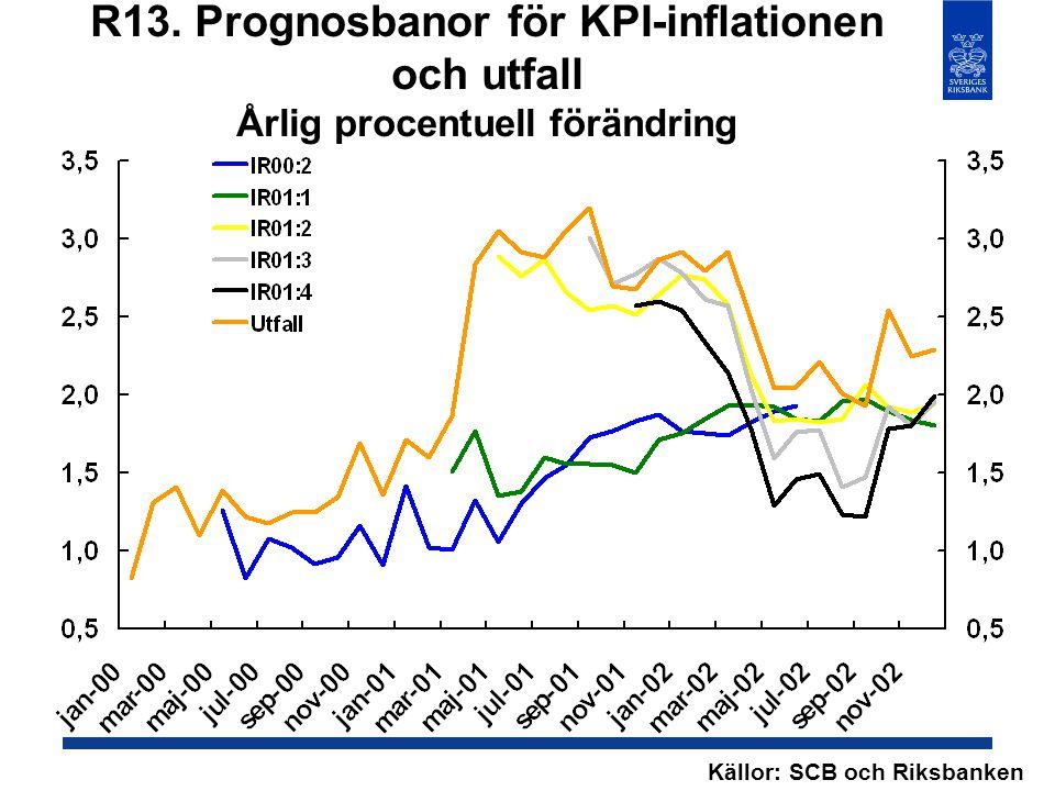 R13. Prognosbanor för KPI-inflationen och utfall Årlig procentuell förändring Källor: SCB och Riksbanken