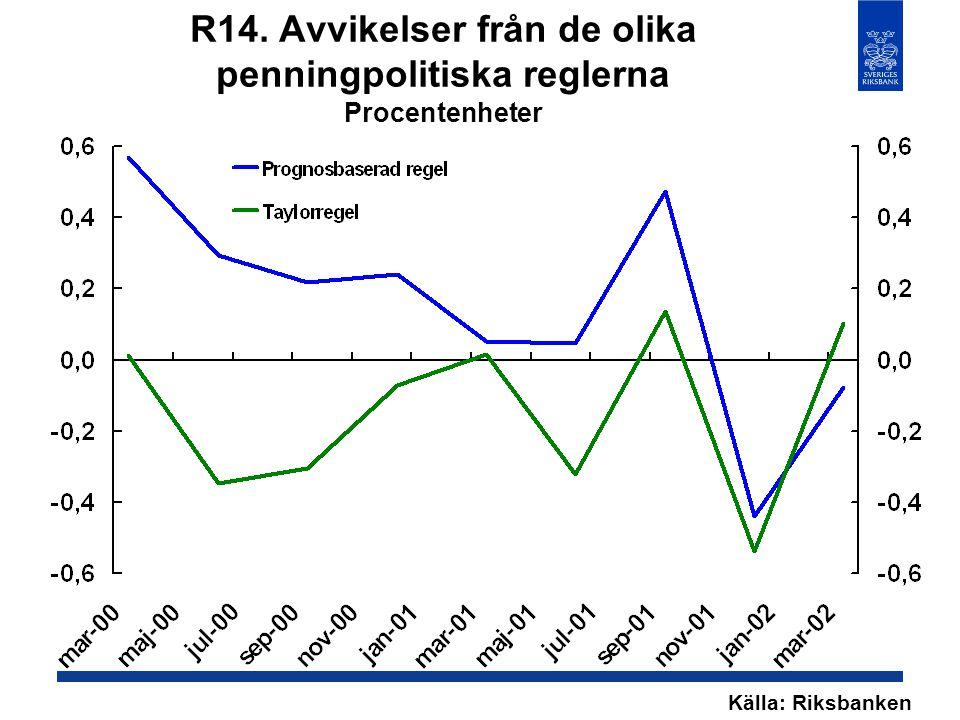 R14. Avvikelser från de olika penningpolitiska reglerna Procentenheter Källa: Riksbanken