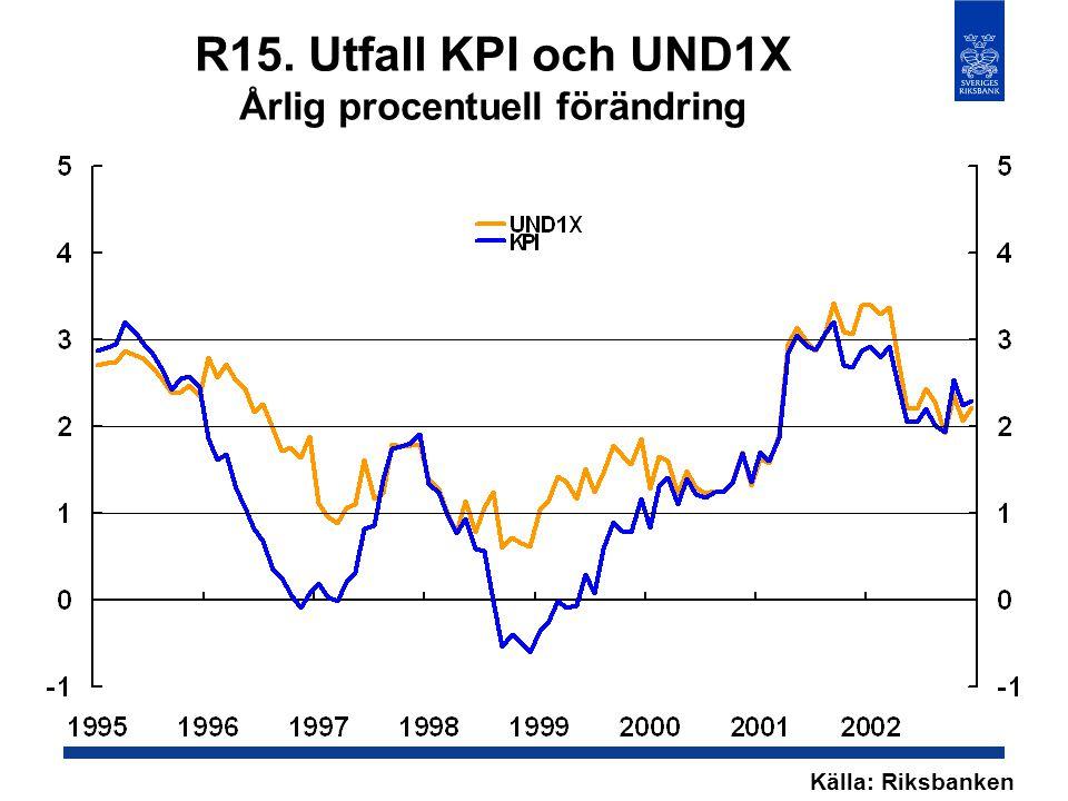 R15. Utfall KPI och UND1X Årlig procentuell förändring Källa: Riksbanken