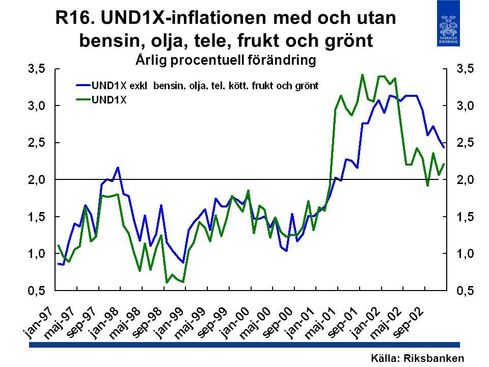 R16. UND1X-inflationen med och utan bensin, olja, tele, frukt och grönt Årlig procentuell förändring Källa: Riksbanken