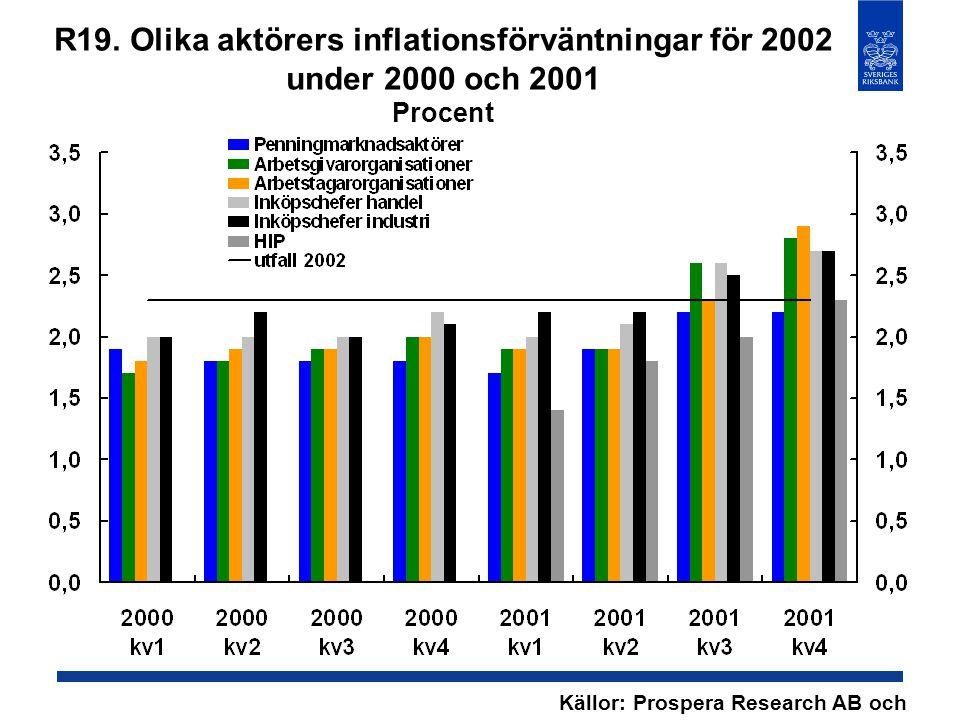 R19. Olika aktörers inflationsförväntningar för 2002 under 2000 och 2001 Procent Källor: Prospera Research AB och SCB