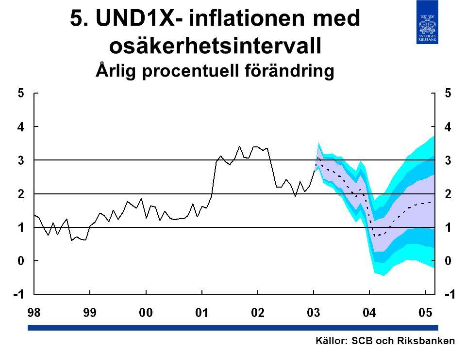 5. UND1X- inflationen med osäkerhetsintervall Årlig procentuell förändring Källor: SCB och Riksbanken