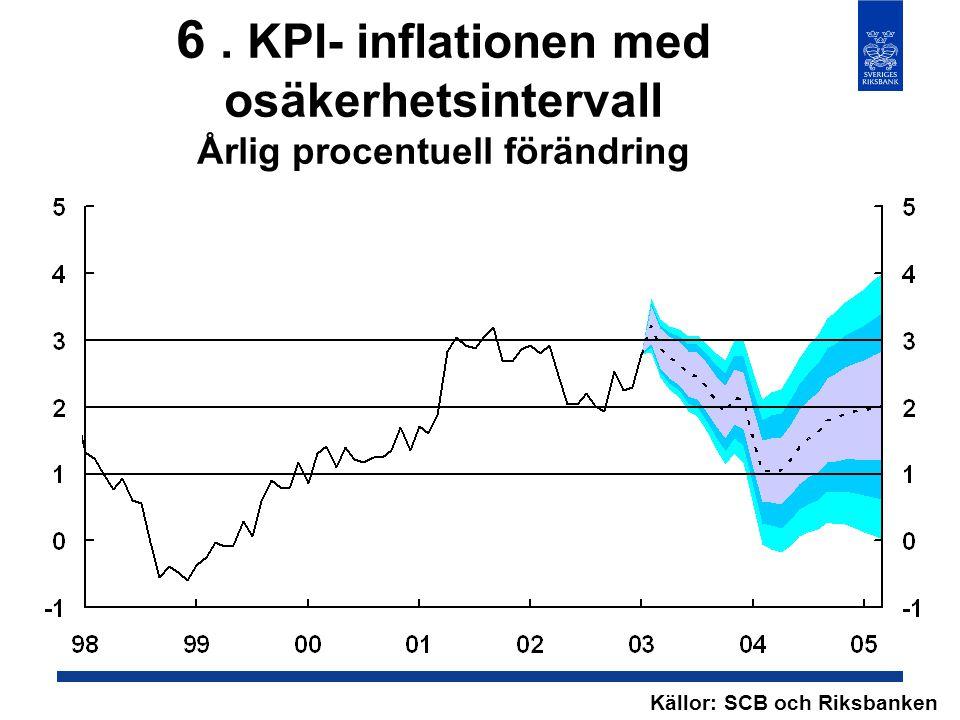6. KPI- inflationen med osäkerhetsintervall Årlig procentuell förändring Källor: SCB och Riksbanken