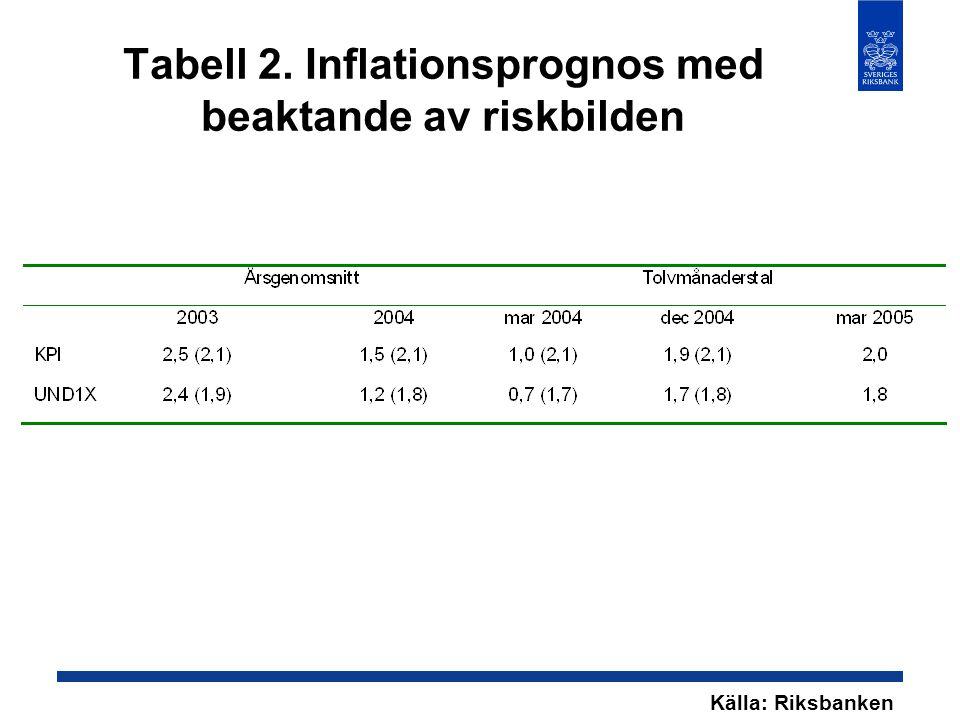 Tabell 2. Inflationsprognos med beaktande av riskbilden Källa: Riksbanken