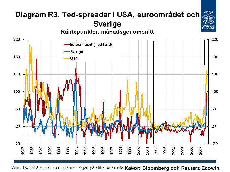 Diagram R3. Ted-spreadar i USA, euroområdet och Sverige Räntepunkter, månadsgenomsnitt Källor: Bloomberg och Reuters Ecowin Anm. De lodräta strecken i