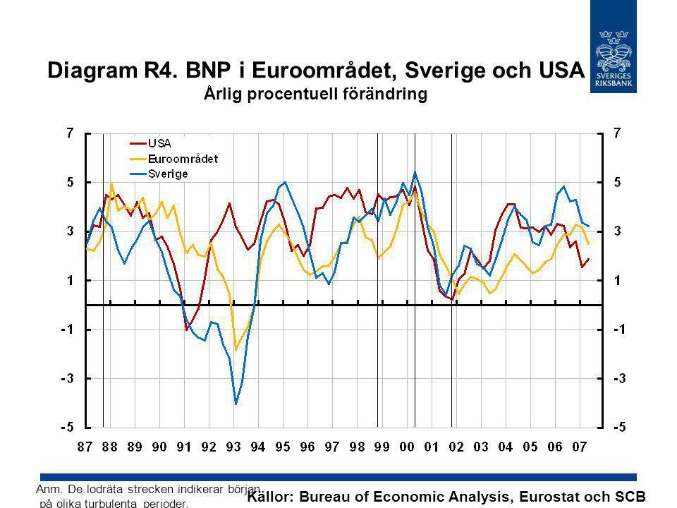 Diagram R4. BNP i Euroområdet, Sverige och USA Årlig procentuell förändring Källor: Bureau of Economic Analysis, Eurostat och SCB Anm. De lodräta stre