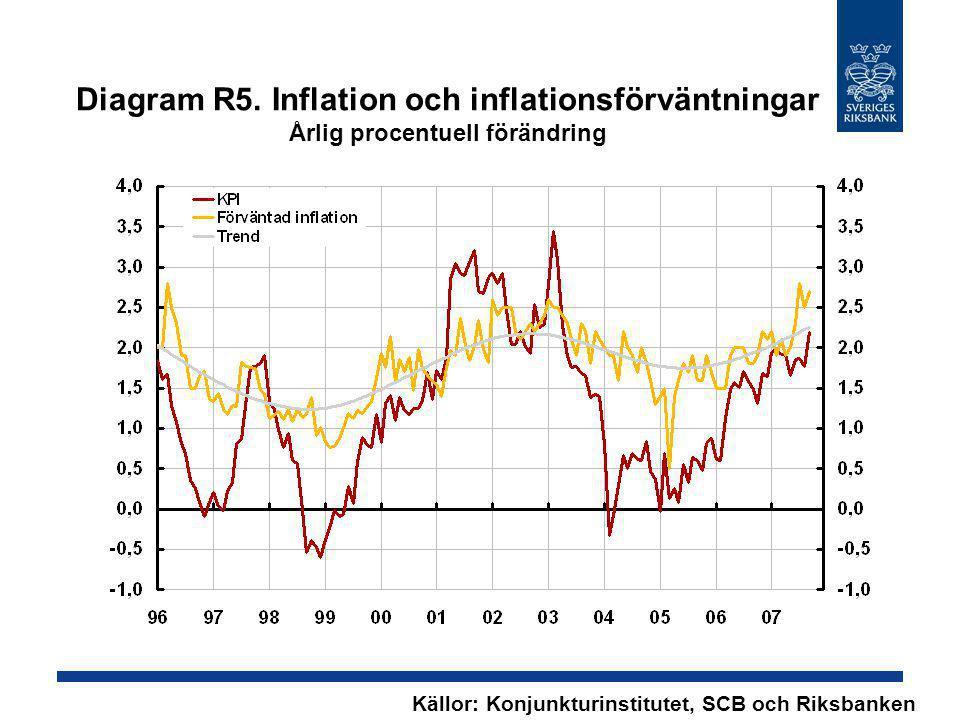 Diagram R5. Inflation och inflationsförväntningar Årlig procentuell förändring Källor: Konjunkturinstitutet, SCB och Riksbanken