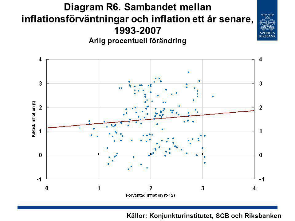Diagram R6. Sambandet mellan inflationsförväntningar och inflation ett år senare, 1993-2007 Årlig procentuell förändring Källor: Konjunkturinstitutet,