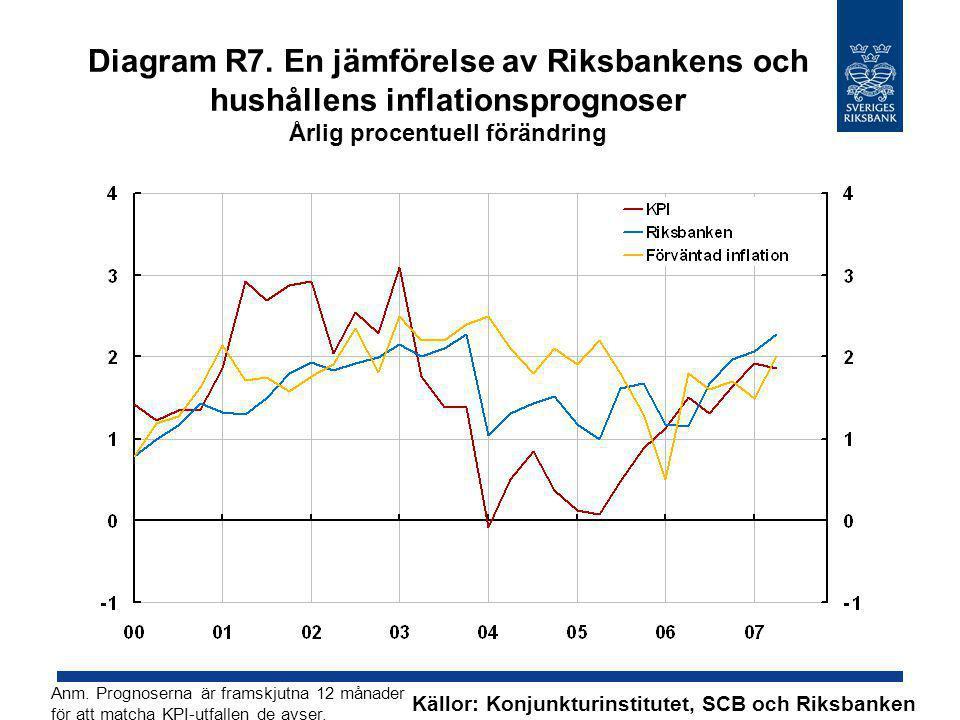 Diagram R7. En jämförelse av Riksbankens och hushållens inflationsprognoser Årlig procentuell förändring Källor: Konjunkturinstitutet, SCB och Riksban
