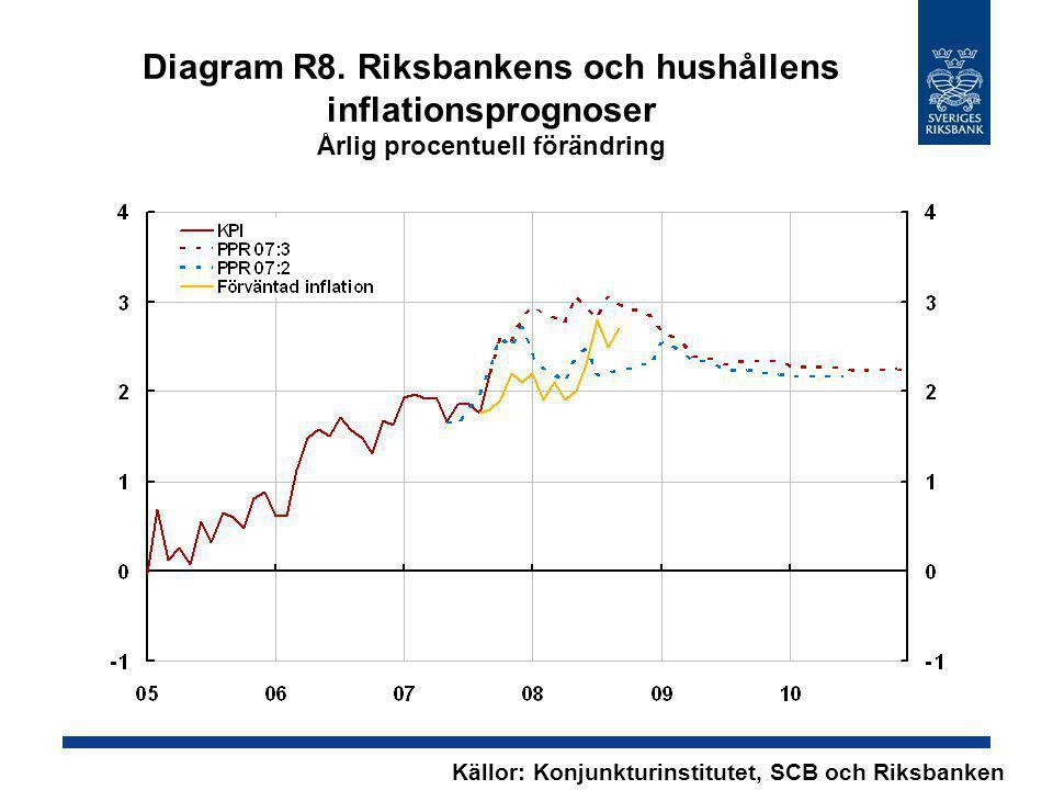 Diagram R8. Riksbankens och hushållens inflationsprognoser Årlig procentuell förändring Källor: Konjunkturinstitutet, SCB och Riksbanken