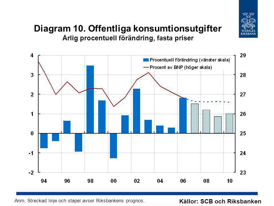 Diagram 10. Offentliga konsumtionsutgifter Årlig procentuell förändring, fasta priser Källor: SCB och Riksbanken Anm. Streckad linje och stapel avser
