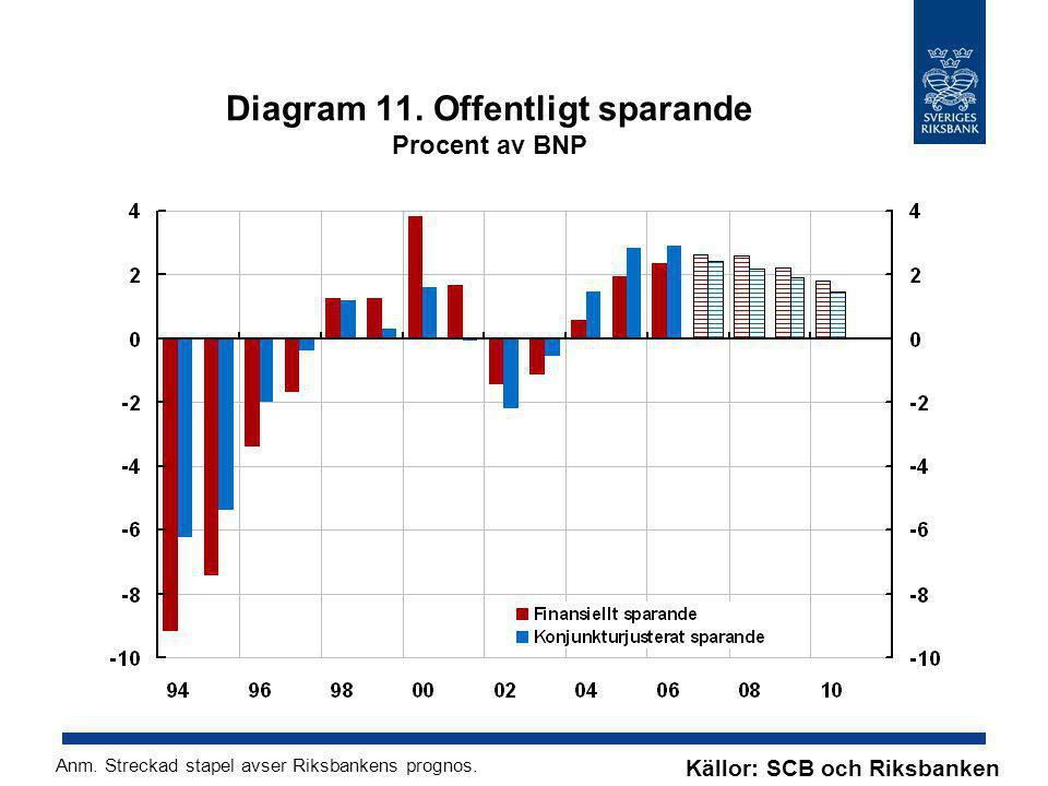 Diagram 11. Offentligt sparande Procent av BNP Källor: SCB och Riksbanken Anm. Streckad stapel avser Riksbankens prognos.