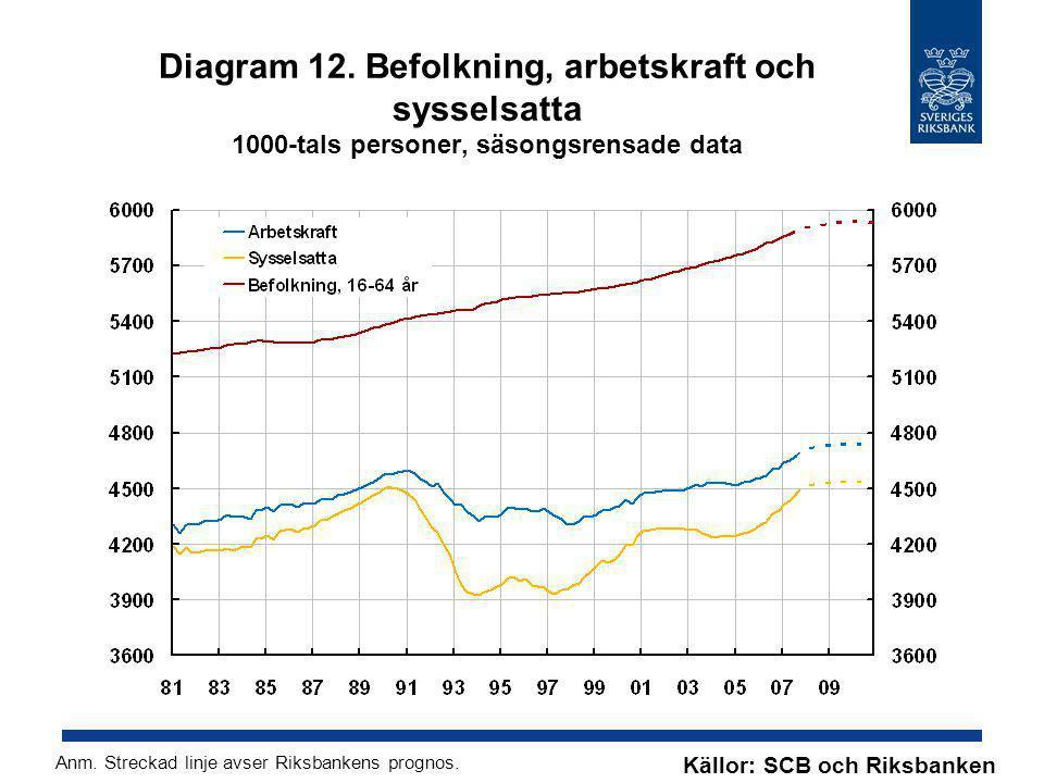 Diagram 12. Befolkning, arbetskraft och sysselsatta 1000-tals personer, säsongsrensade data Källor: SCB och Riksbanken Anm. Streckad linje avser Riksb