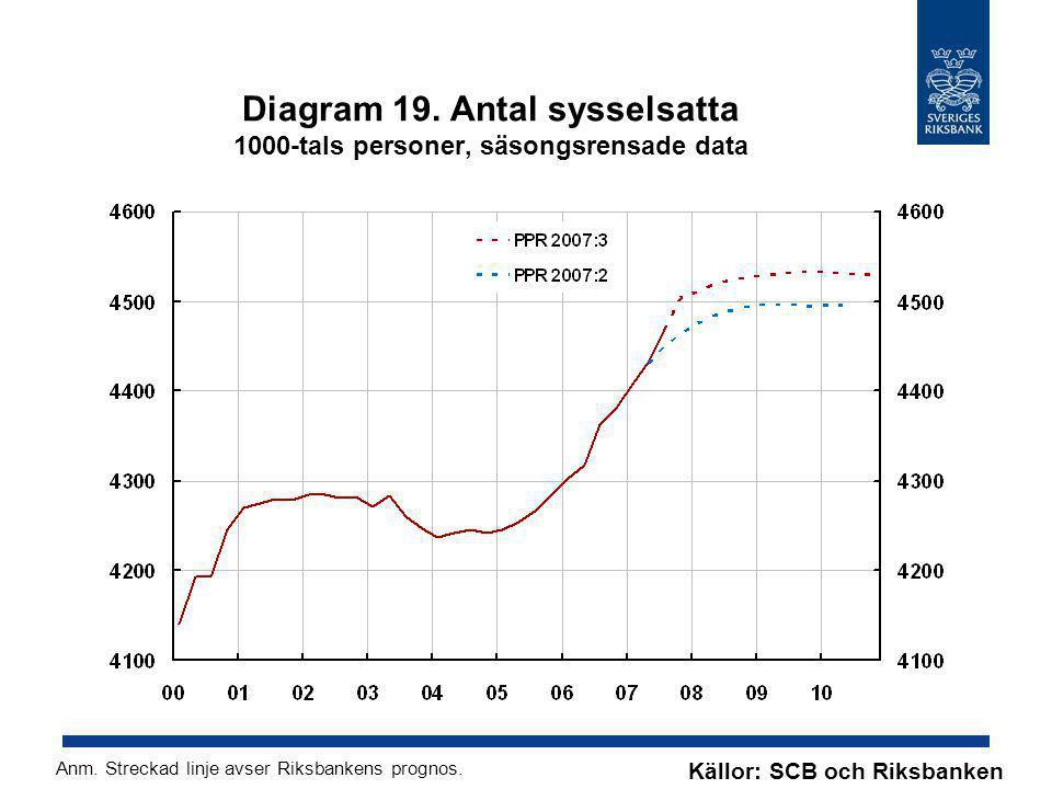 Diagram 19. Antal sysselsatta 1000-tals personer, säsongsrensade data Källor: SCB och Riksbanken Anm. Streckad linje avser Riksbankens prognos.
