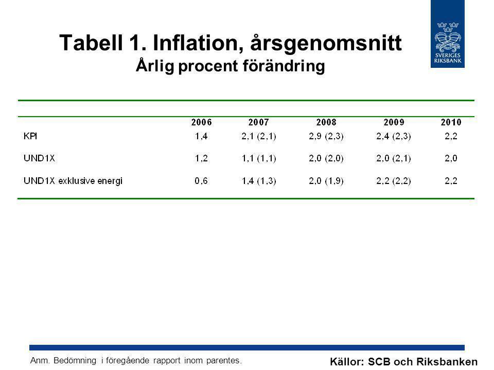 Tabell 1. Inflation, årsgenomsnitt Årlig procent förändring Anm. Bedömning i föregående rapport inom parentes. Källor: SCB och Riksbanken