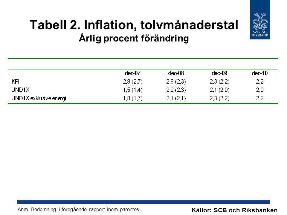 Tabell 2. Inflation, tolvmånaderstal Årlig procent förändring Källor: SCB och Riksbanken Anm. Bedömning i föregående rapport inom parentes.