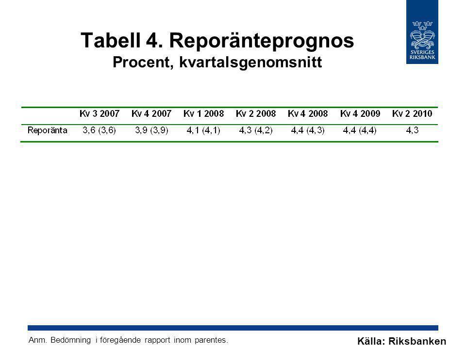 Tabell 4. Reporänteprognos Procent, kvartalsgenomsnitt Källa: Riksbanken Anm. Bedömning i föregående rapport inom parentes.