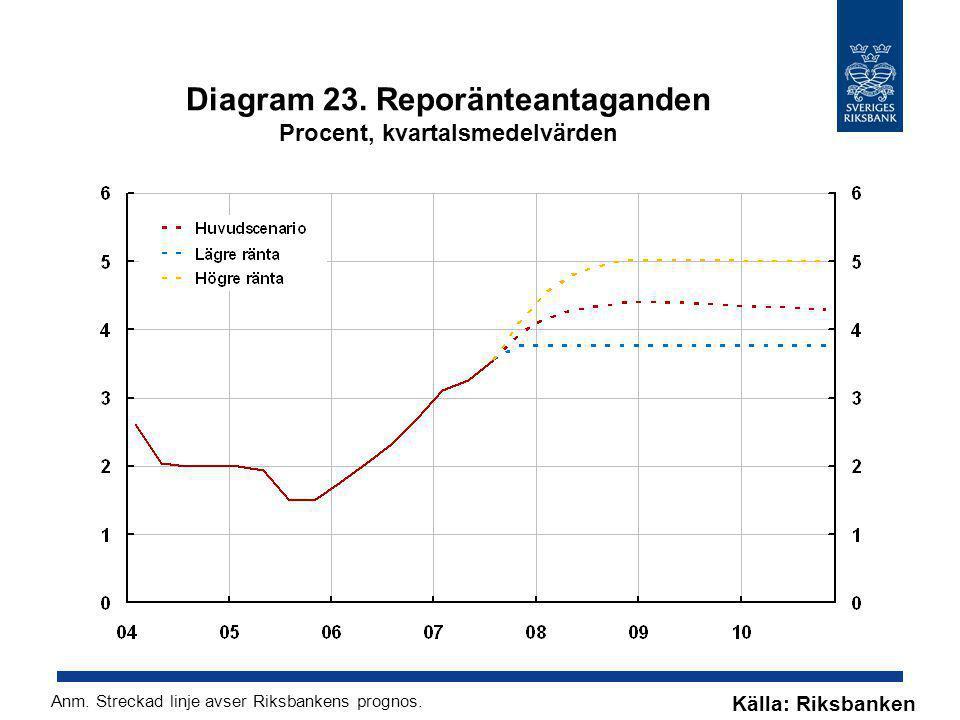 Diagram 23. Reporänteantaganden Procent, kvartalsmedelvärden Källa: Riksbanken Anm. Streckad linje avser Riksbankens prognos.