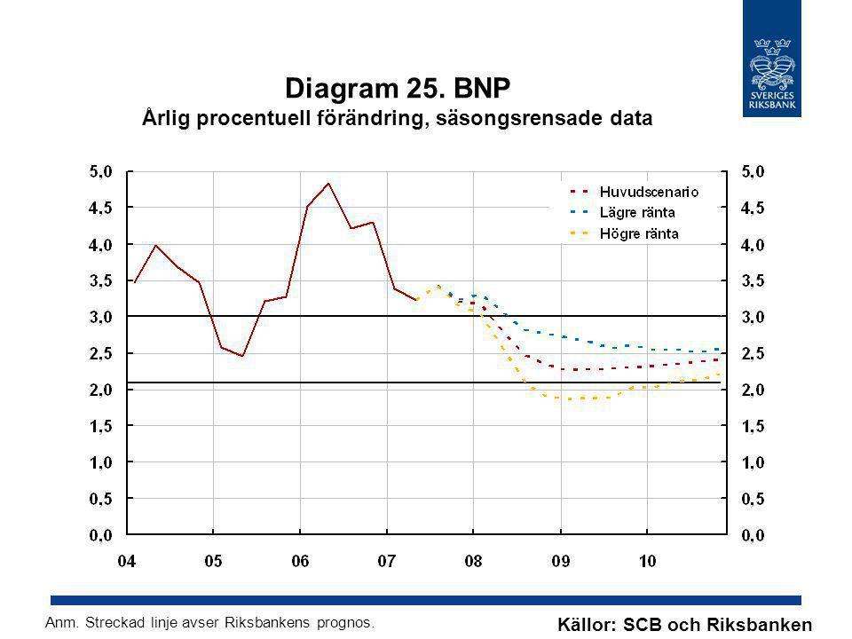 Diagram 25. BNP Årlig procentuell förändring, säsongsrensade data Källor: SCB och Riksbanken Anm. Streckad linje avser Riksbankens prognos.