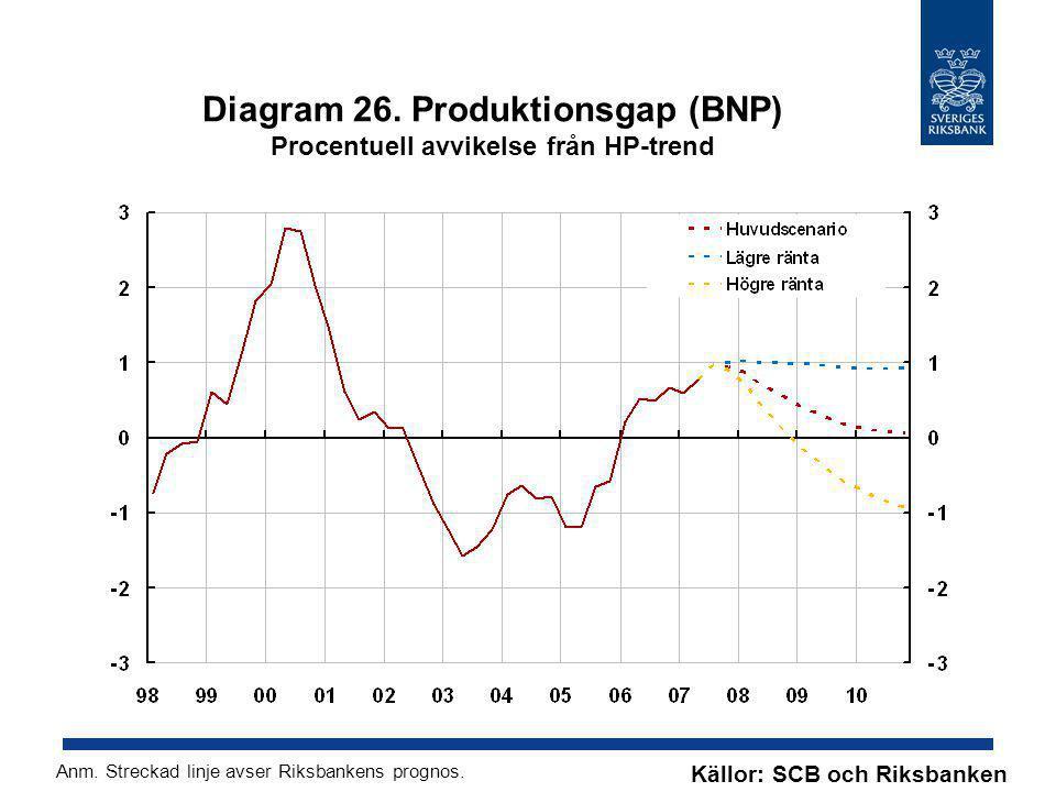 Diagram 26. Produktionsgap (BNP) Procentuell avvikelse från HP-trend Källor: SCB och Riksbanken Anm. Streckad linje avser Riksbankens prognos.
