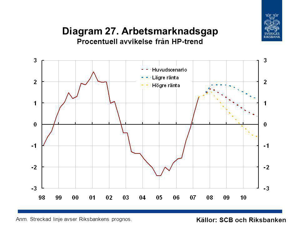 Diagram 27. Arbetsmarknadsgap Procentuell avvikelse från HP-trend Källor: SCB och Riksbanken Anm. Streckad linje avser Riksbankens prognos.