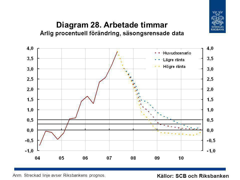 Diagram 28. Arbetade timmar Årlig procentuell förändring, säsongsrensade data Källor: SCB och Riksbanken Anm. Streckad linje avser Riksbankens prognos