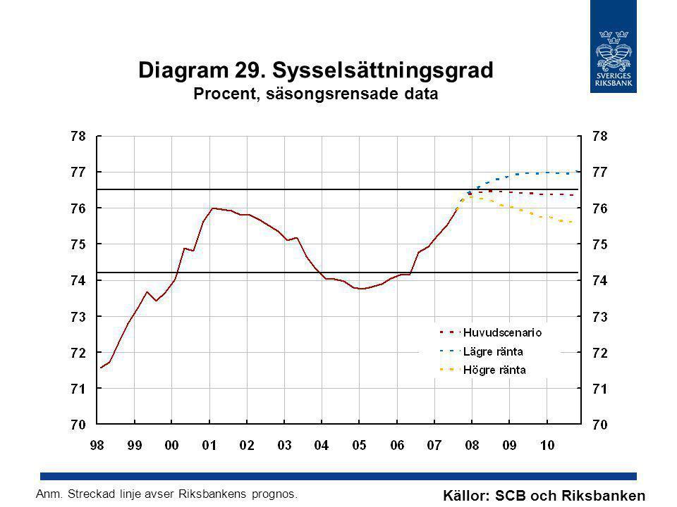 Diagram 29. Sysselsättningsgrad Procent, säsongsrensade data Källor: SCB och Riksbanken Anm. Streckad linje avser Riksbankens prognos.