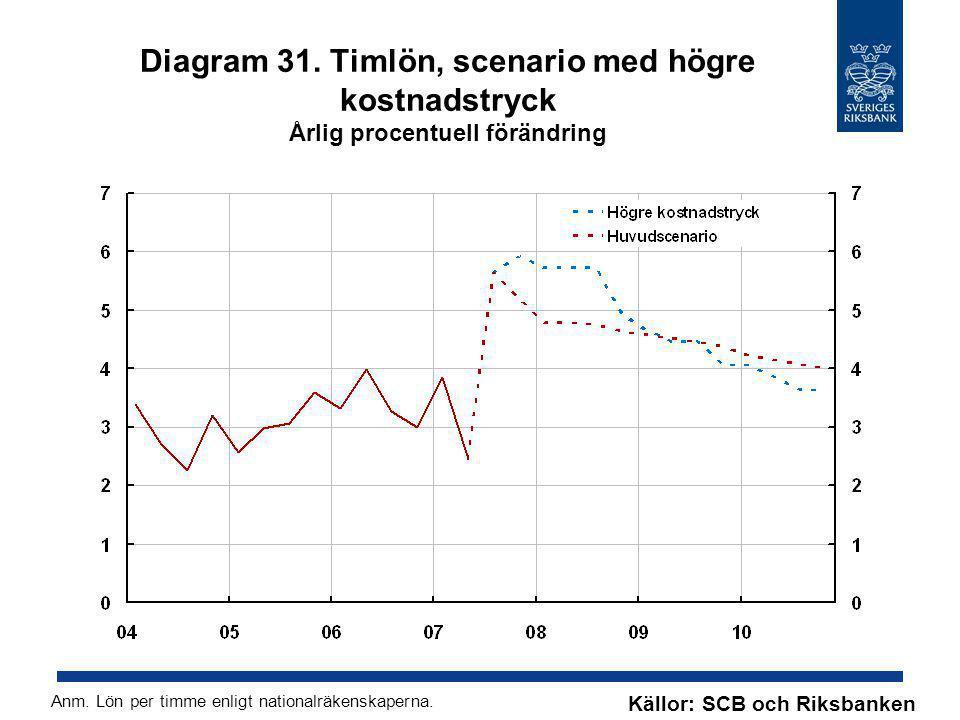 Diagram 31. Timlön, scenario med högre kostnadstryck Årlig procentuell förändring Källor: SCB och Riksbanken Anm. Lön per timme enligt nationalräkensk